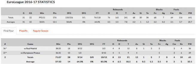 Udoh stats